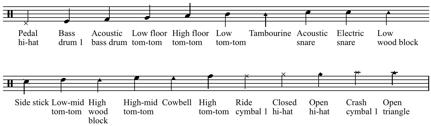drum notation